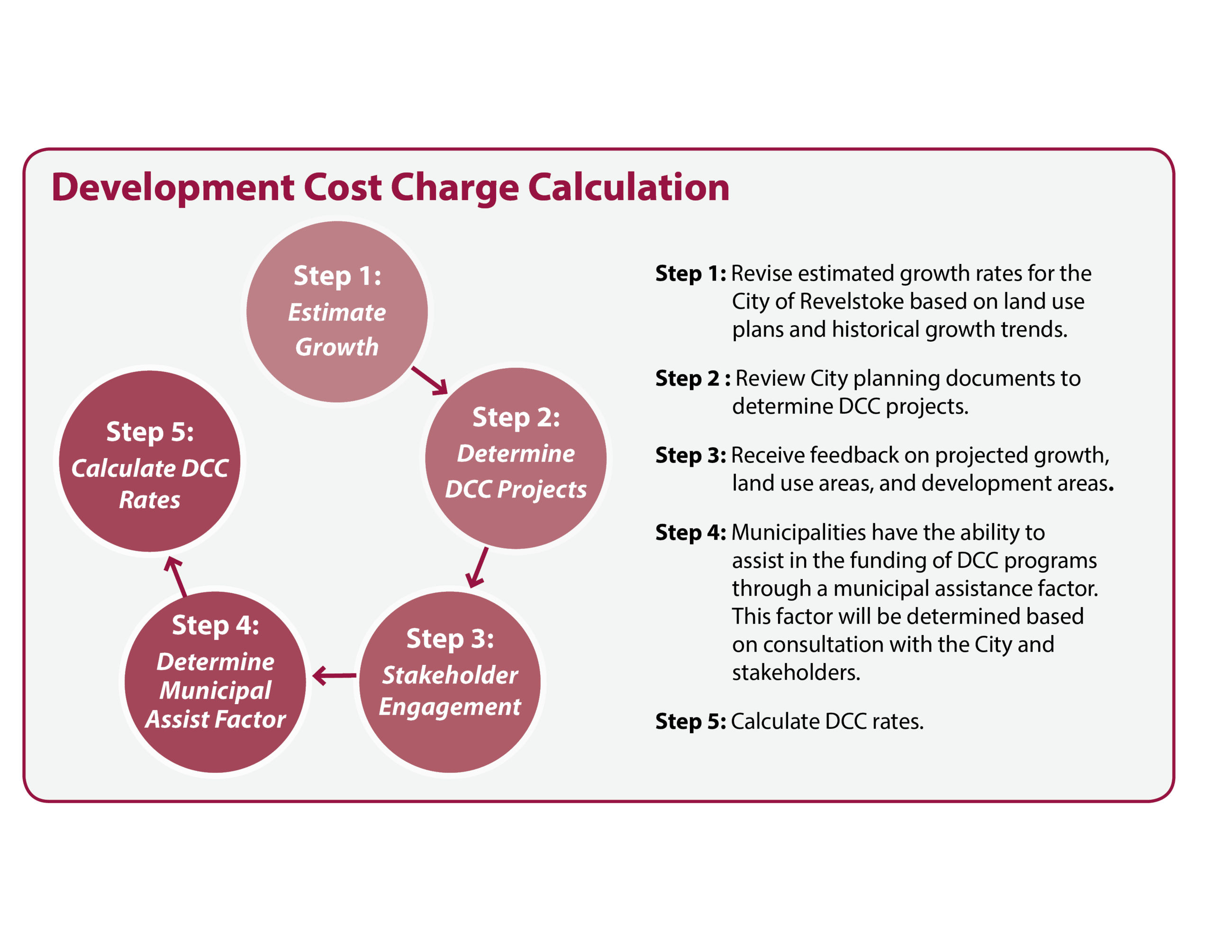 DCC Cost Charge 6.18